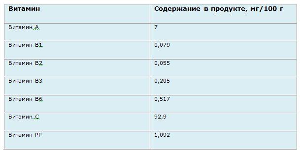 Багатий склад і корисні властивості болгарського перцю