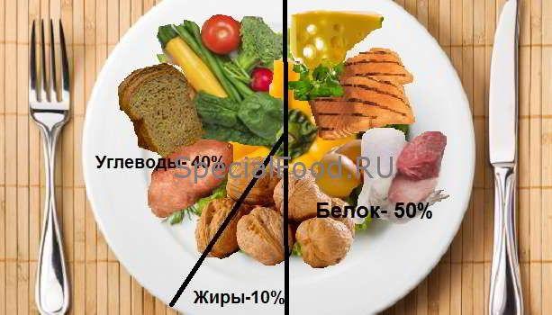 Що таке бжу - скільки потрібно вживати білків, жирів і вуглеводів для зниження ваги
