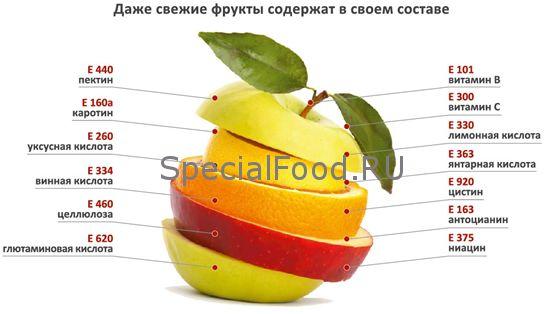 Корисні і шкідливі харчові добавки - настільна таблиця