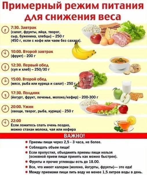 Зразковий режим харчування для схуднення!