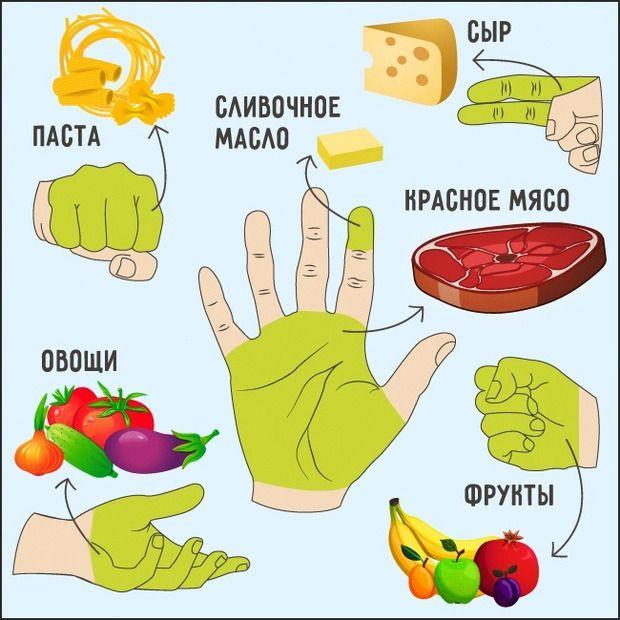 «Ручне дієта» - найшвидший і безпечний спосіб схуднути!